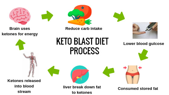 keto-diet-process-chart